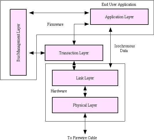 Diagram of Firewire Layers