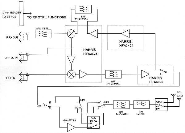 rf block diagram  zen diagram, block diagram